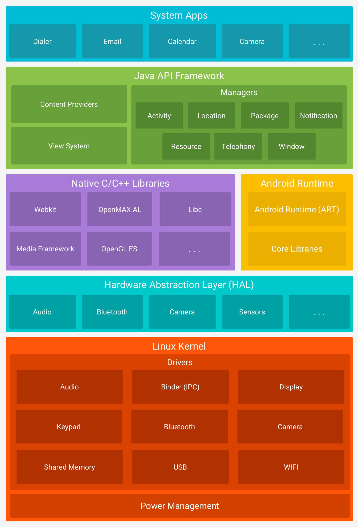 Tumpukan software Android