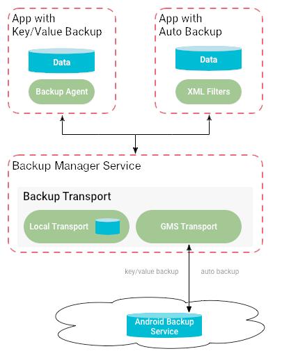 backup-framework