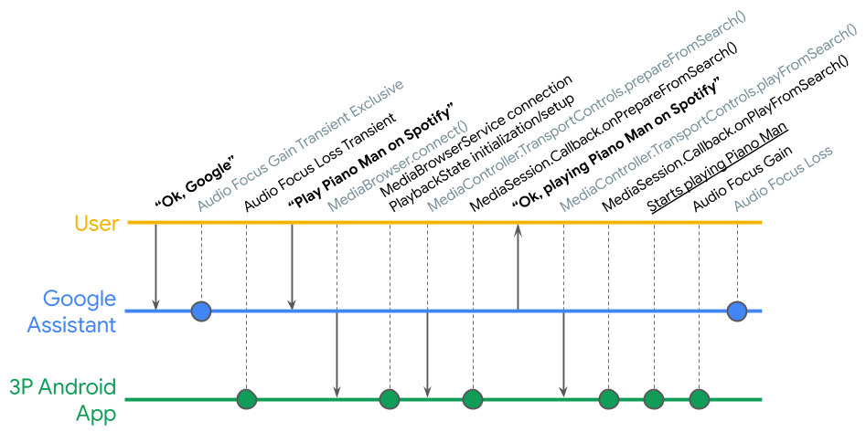 The Media Action Lifecycle