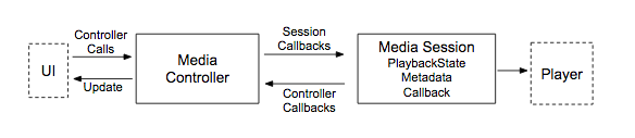 controller-and-session