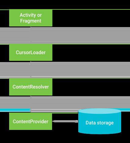 Interaksi antara ContentProvider, class lain, dan penyimpanan.