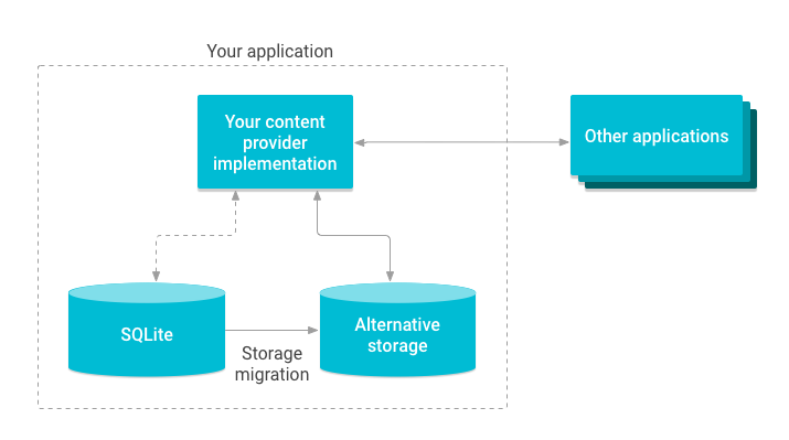 迁移内容提供程序存储空间的示意图。