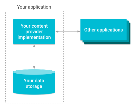 콘텐츠 제공자가 저장소에 대한 액세스를 관리하는 방법의 개요 다이어그램.