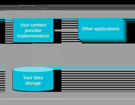 内容提供程序如何管理存储空间访问的概览图。