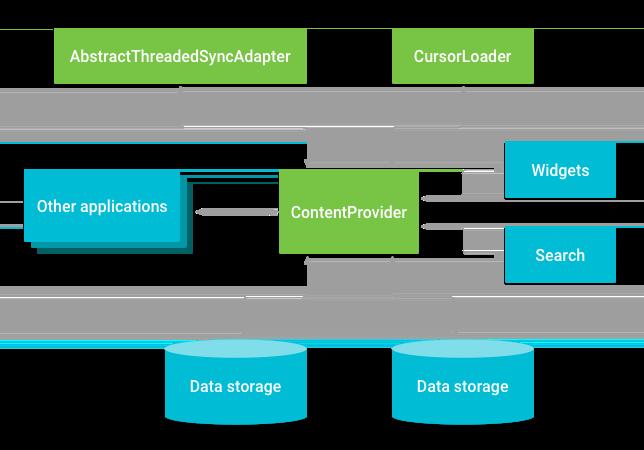 Relacionamento entre o provedor de conteúdo e outros componentes.
