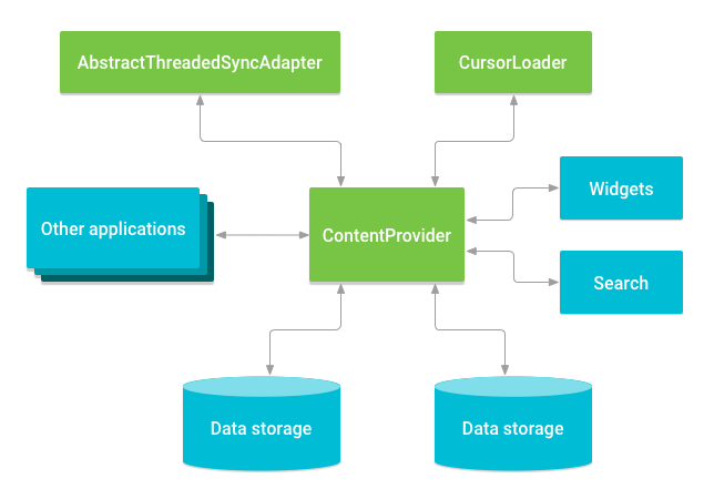 内容提供程序与其他组件的关系。