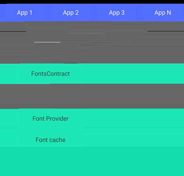 Komponen utama dalam proses compat Emoji