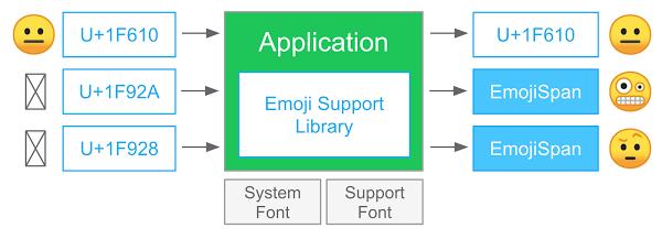 EmojiCompat 프로세스