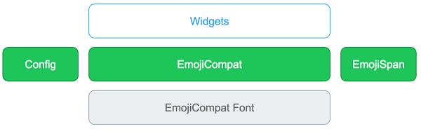 EmojiCompat 프로세스의 라이브러리 구성요소