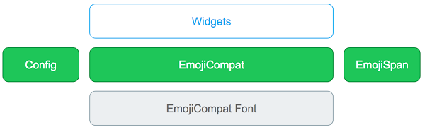 Componentes da biblioteca no processo da EmojiCompat