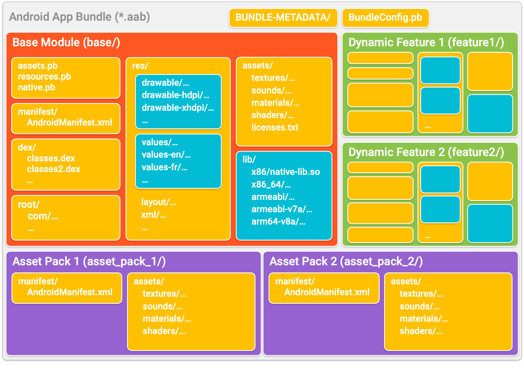 App Bundle은 앱을 디렉터리로 구성하는데, 각 디렉터리는 모듈을 나타냅니다. 각 모듈 디렉터리 내에서 코드와 리소스는 일반 APK의 코드와 리소스와 유사한 형태로 구성됩니다.