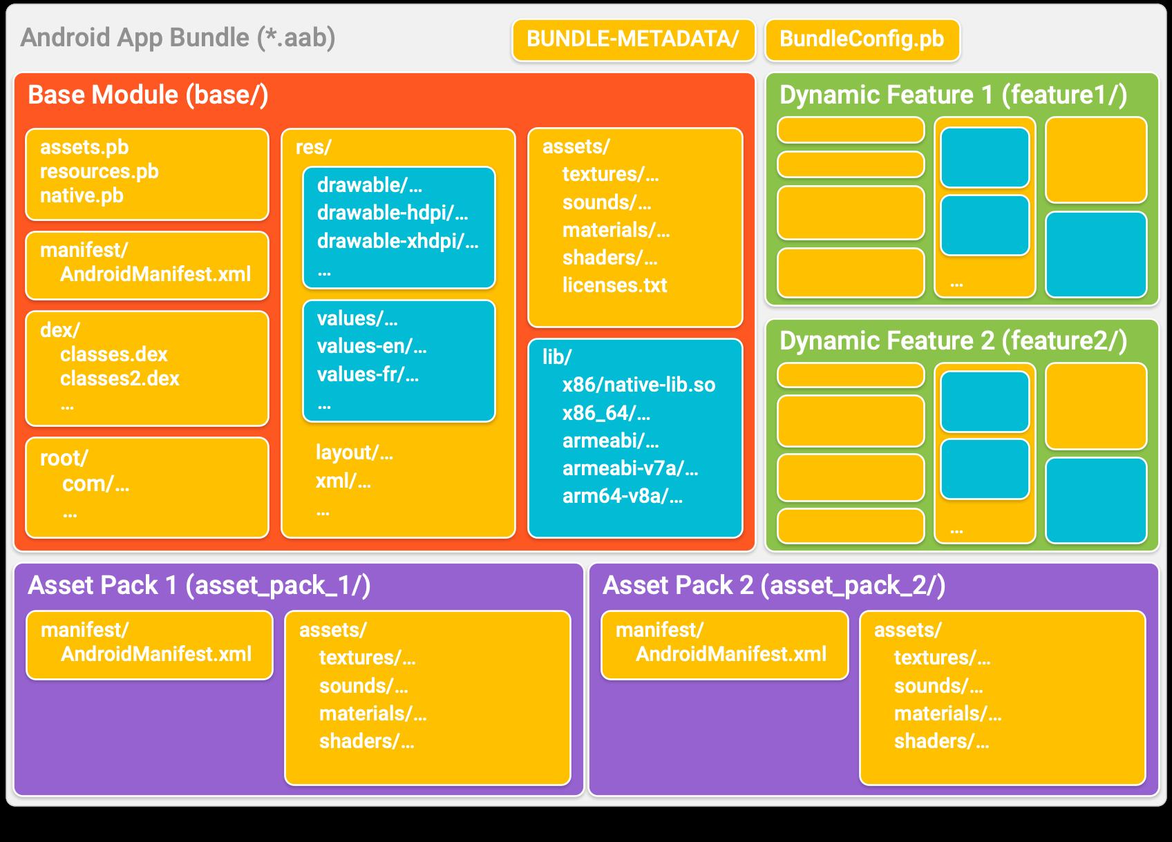 app bundle 会将您的应用组织到目录中,每个目录表示一个模块。在每个模块目录中,代码和资源的组织方式与典型的 APK 类似。