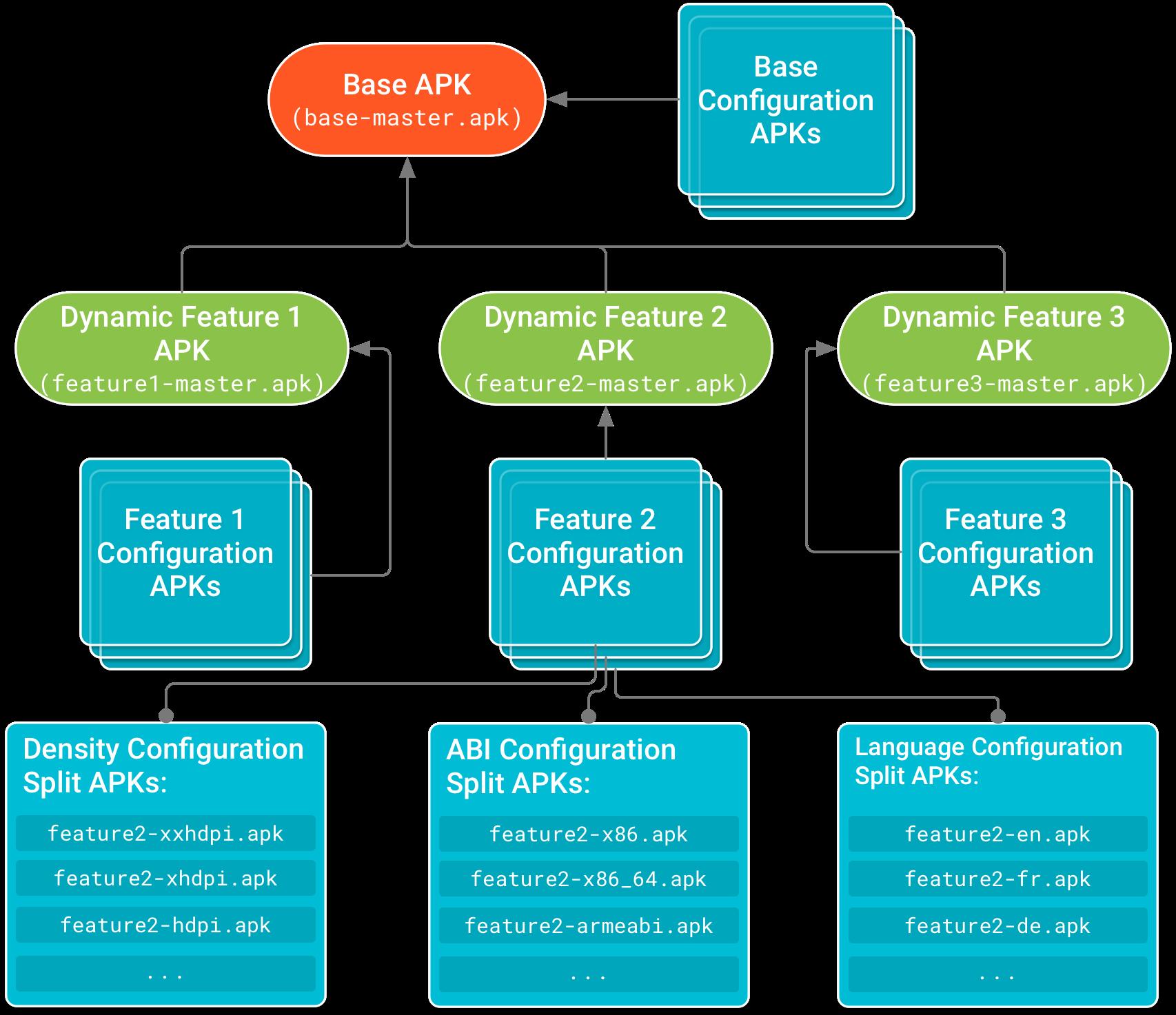 APK dasar berada di bagian atas hierarki dengan APK modul fitur yang memiliki dependensi padanya. APK Konfigurasi, yang menyertakan kode khusus konfigurasi perangkat dan resource untuk setiap APK modul fitur dan dasar, membentuk simpul daun dari hierarki dependensi.