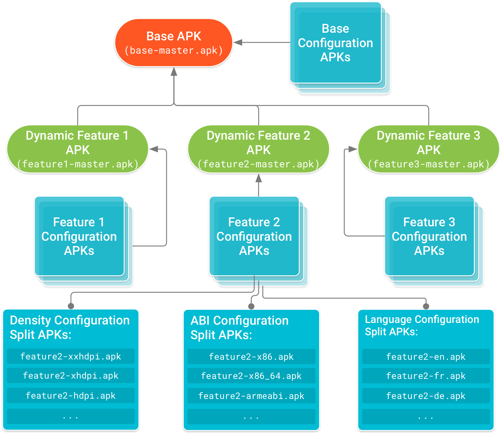 The base APK is at the head of the tree with feature module APKs having         a dependency on it. Configuration APKs, which include device         configuration-specific code and resources for the base and each         feature module APK, form the leaf nodes of the dependency tree.