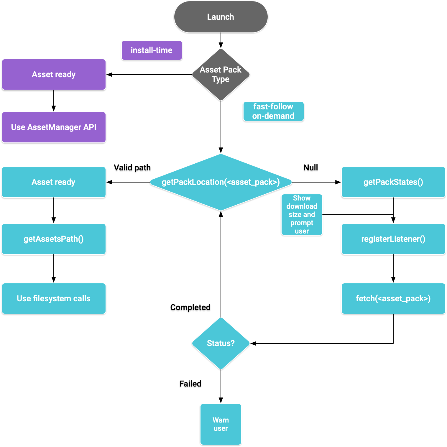 Asset pack flow diagram for the Java programming language