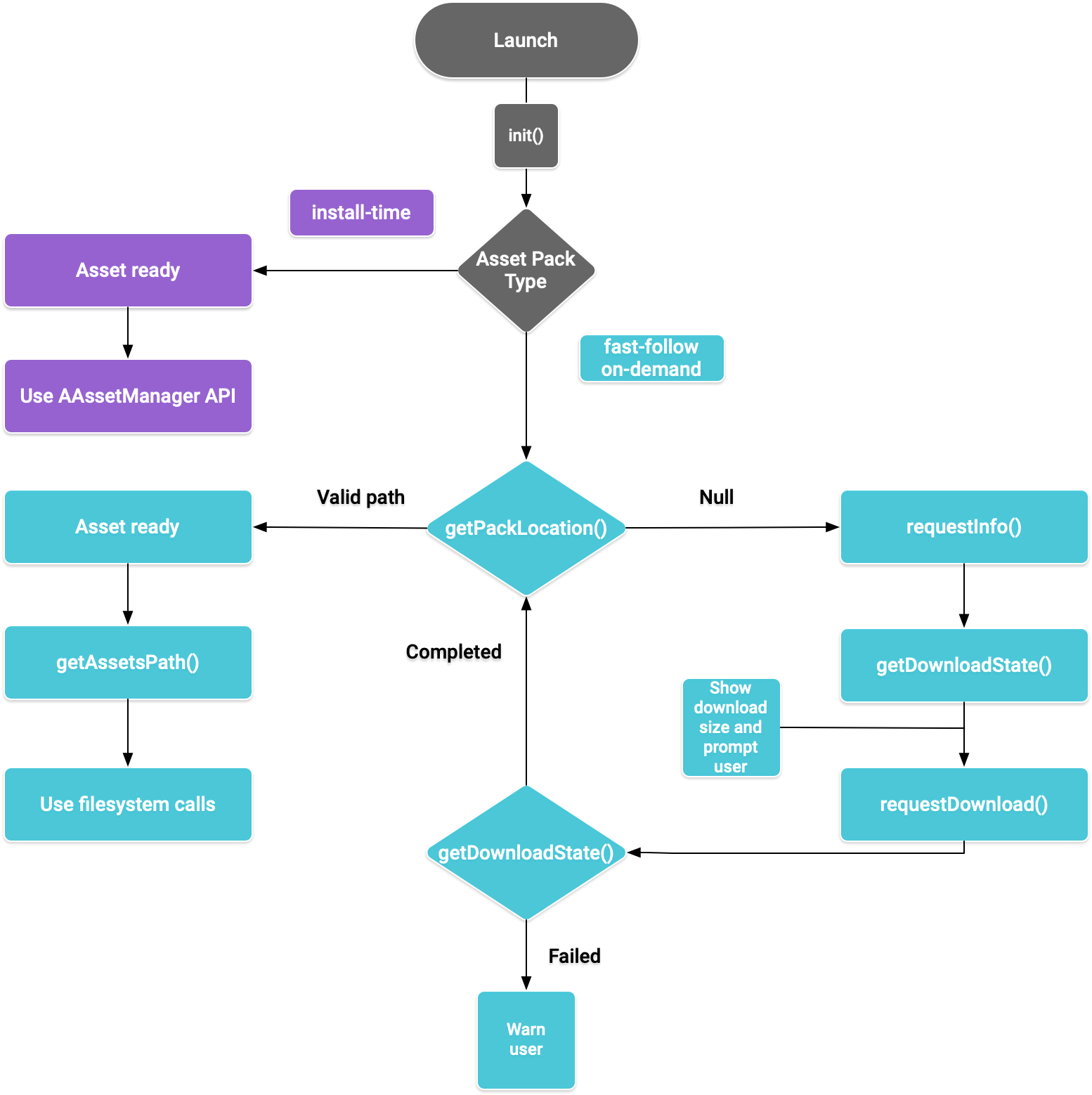Asset pack flow diagram for native code