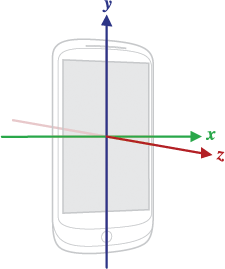Coordinate system of sensor API for mobile devices