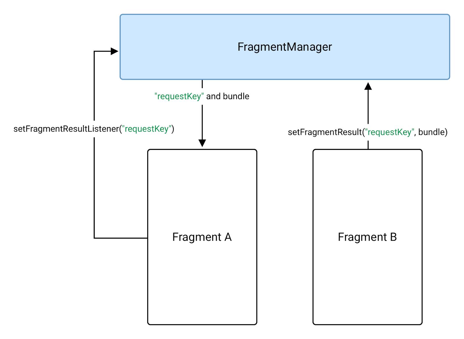Fragment B 使用 FragmentManager 将数据发送到 Fragment A
