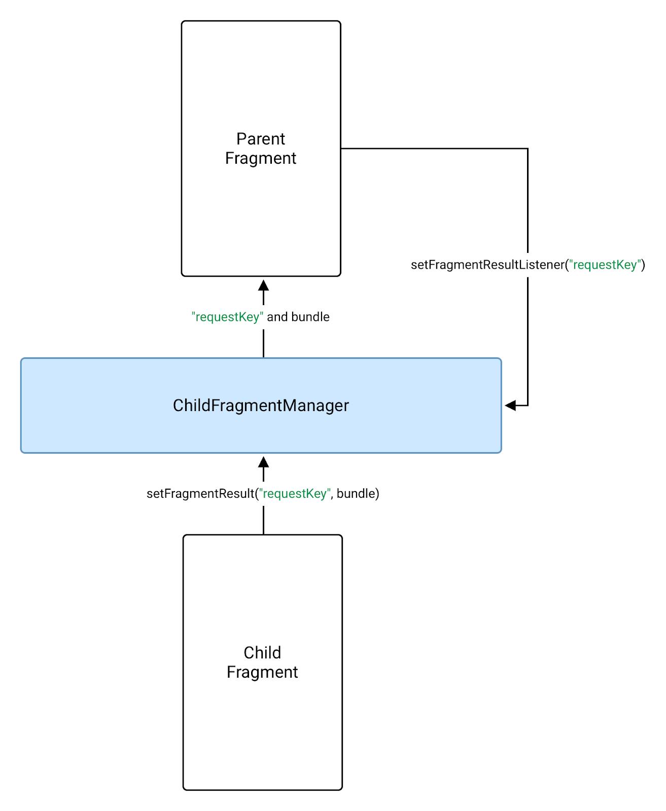 Un fragmento secundario puede usar FragmentManager para enviar un resultado a su superior