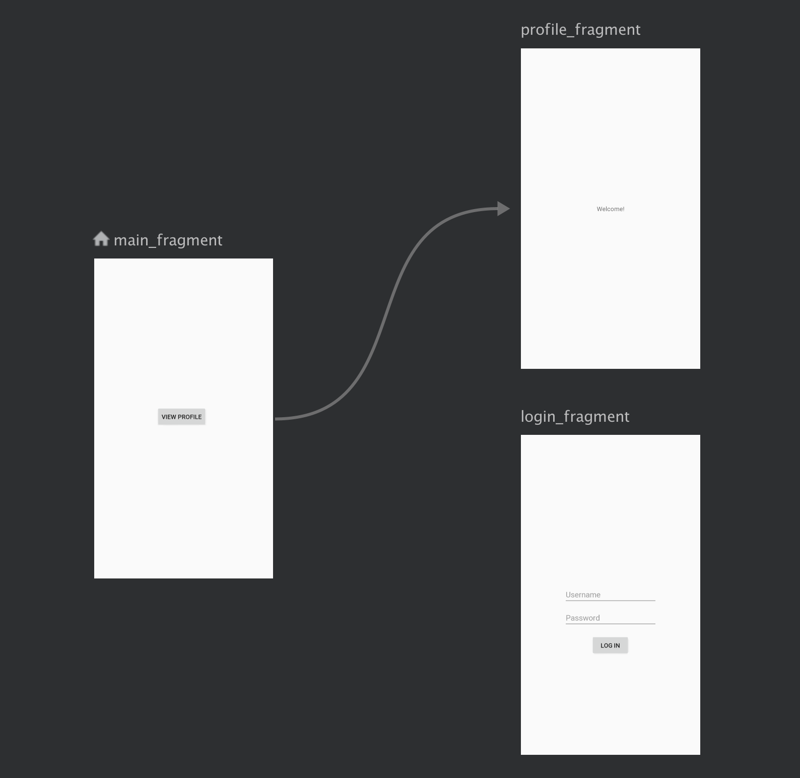 a login flow is handled independently from the app's main             navigation flow.