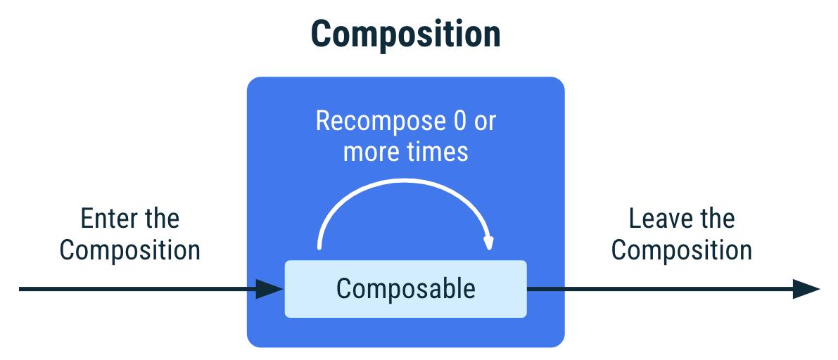 Diagrama que muestra el ciclo de vida de un elemento componible