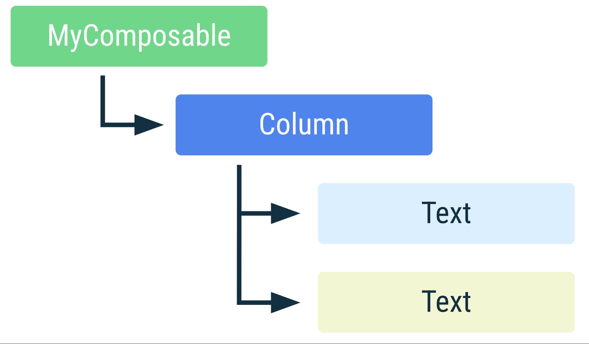 Diagrama que muestra la disposición jerárquica de los elementos en el fragmento de código anterior
