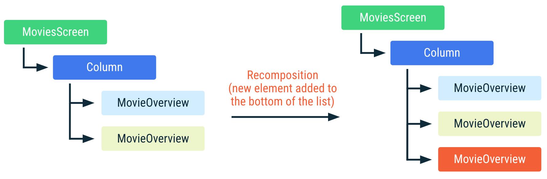 Diagrama que muestra cómo se recompone el código anterior si se agrega un elemento nuevo al final de la lista. Los otros elementos de la lista no cambiaron de posición y no se vuelven a componer.