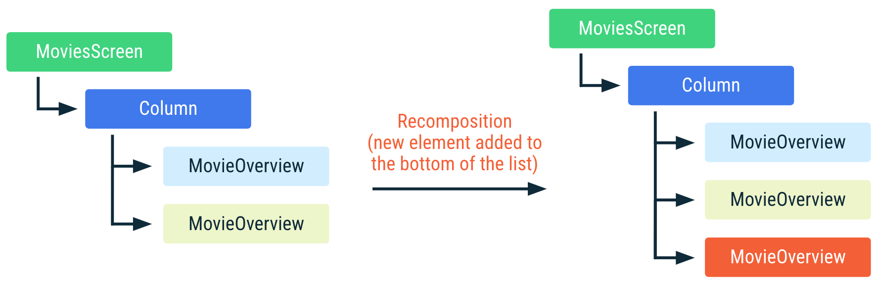 新しい要素がリストの末尾に追加されたときに上記のコードがどのように再コンポーズされるかを示す図。リスト内の他のアイテムは位置が変化せず、再コンポーズされません。