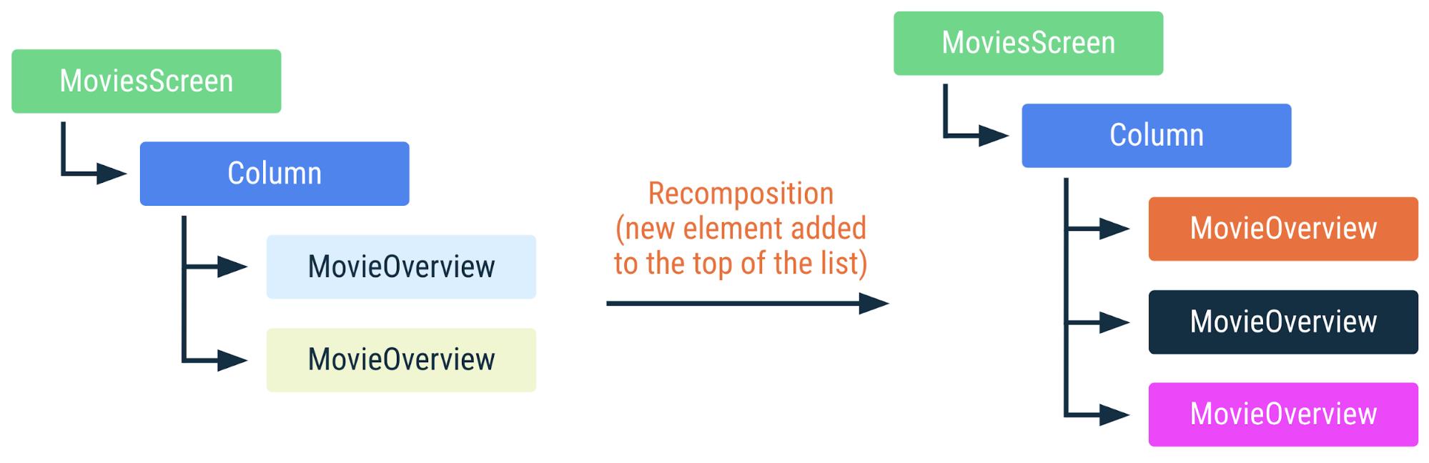Diagrama que muestra cómo se recompone el código anterior si se agrega un elemento nuevo a la parte superior de la lista. Todos los demás elementos de la lista cambian de posición y deben volver a componerse.