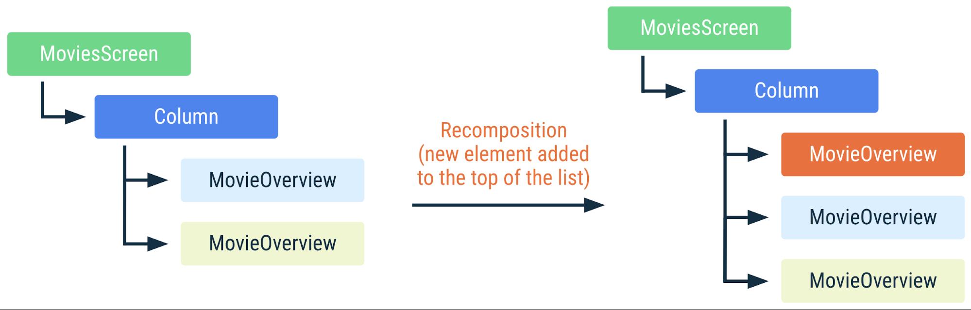 Diagrama que muestra cómo se recompone el código anterior si se agrega un elemento nuevo a la parte superior de la lista. Dado que los elementos de lista se identifican mediante claves, Compose sabe que no debe volver a componerlos, incluso si cambiaron sus posiciones.