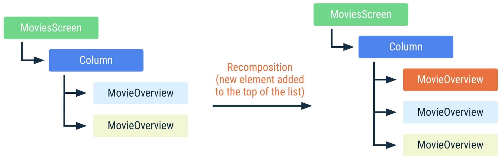 新しい要素がリストの先頭に追加されたときに上記のコードがどのように再コンポーズされるかを示す図。リストアイテムはキーによって識別されるため、Compose は、アイテムの位置が変更されても再コンポーズしなくてよいことを認識します。