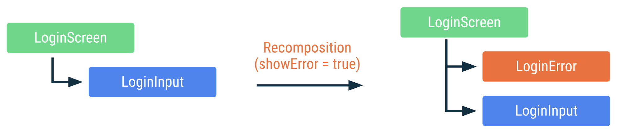 showError フラグが true に変更された場合に上記のコードがどのように再コンポーズされるかを示す図。LoginError コンポーザブルは追加されますが、その他のコンポーザブルは再コンポーズされません。