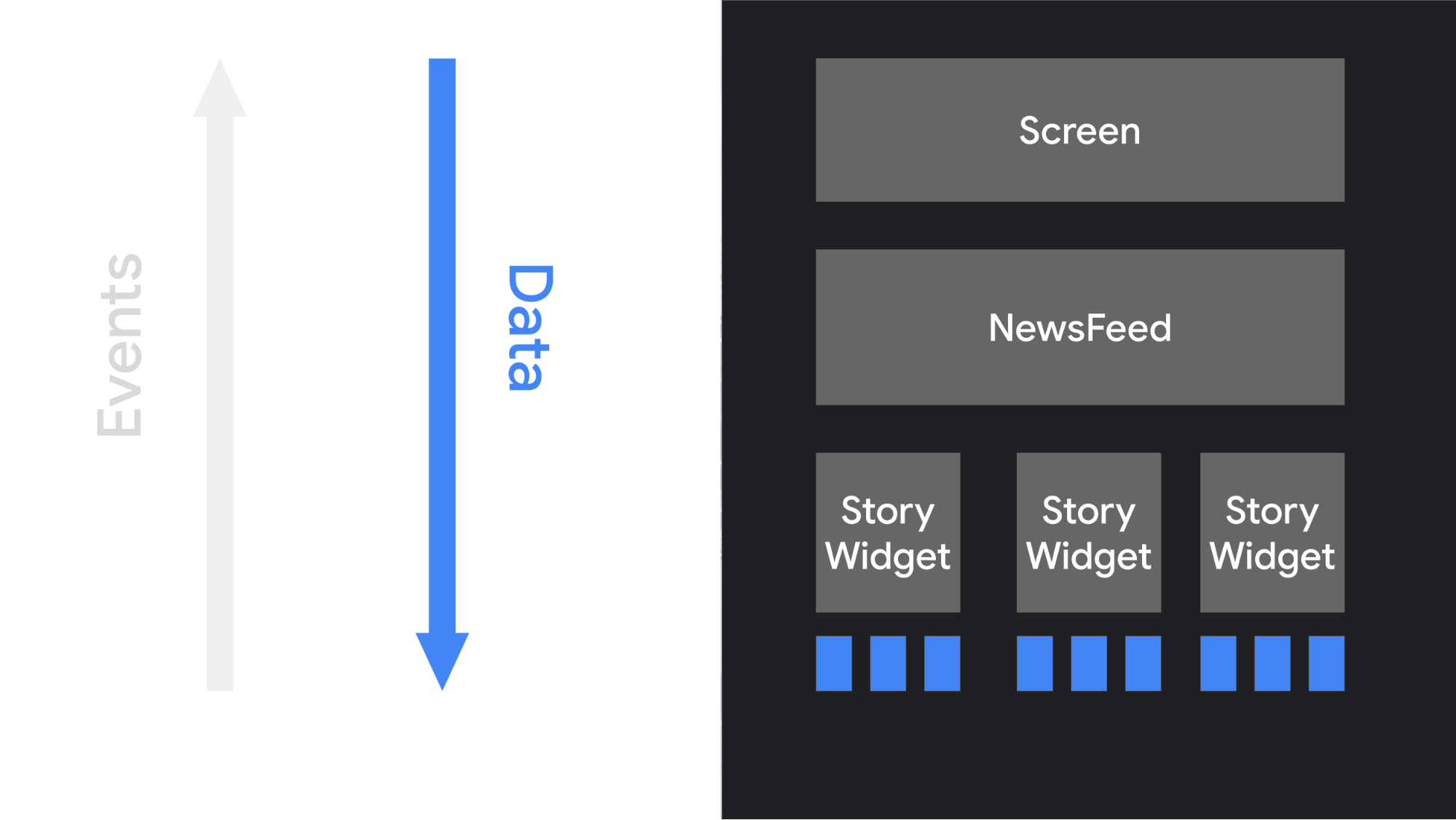 Ilustración del flujo de datos en una IU de Compose, desde los objetos de nivel superior hasta sus elementos secundarios.