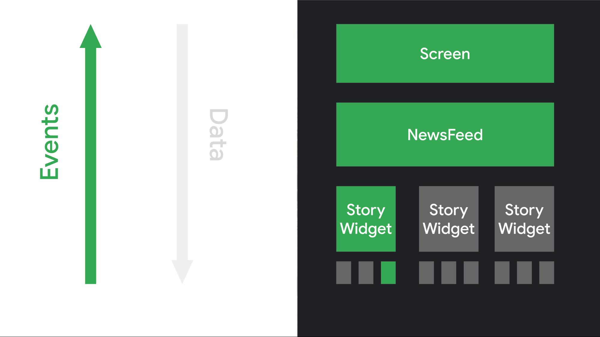 アプリロジックで処理されるイベントをトリガーすることで、UI 要素が操作にどのように応答するかを示した図。