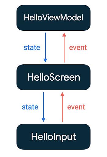 HelloInput、HelloScreen 与 HelloViewModel 之间的状态和事件流
