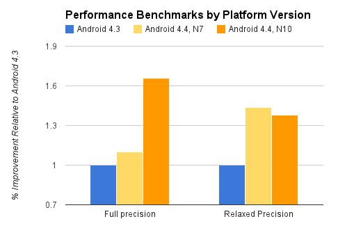 Gráfico de optimizaciones de Renderscipt