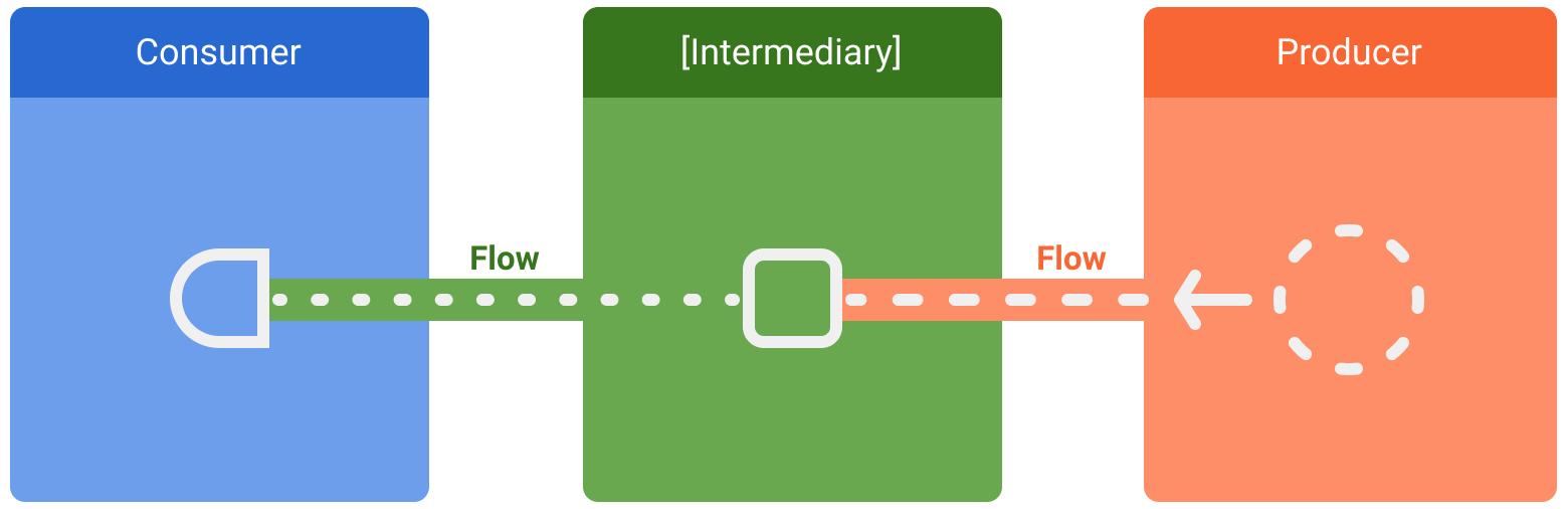 数据流中包含的实体;使用方、可选中介和提供方