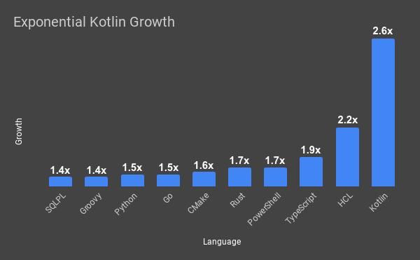 显示 Kotlin 比其他许多语言增长更快的图表