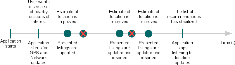 Timeline of   events showing location data iteratively improving