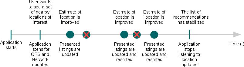 显示位置信息数据不断改善的事件的时间轴