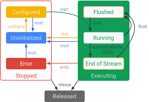 MediaCodec state diagram for asynchronous operation