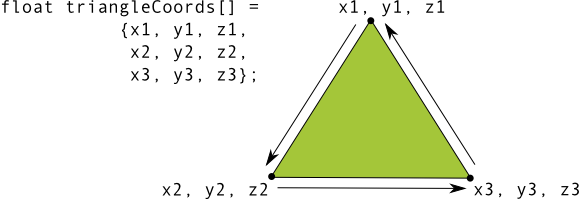 Koordinat di verteks segitiga
