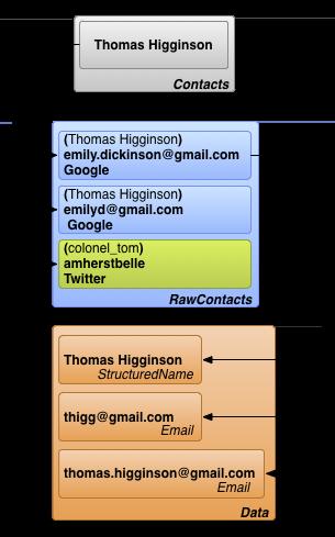 Tablas principales del proveedor de contactos