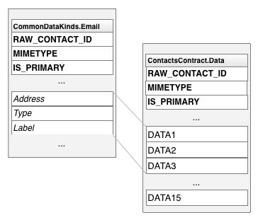 类型专用列名称如何映射到通用列名称
