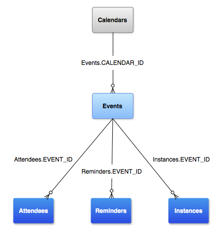 カレンダー プロバイダのデータモデル
