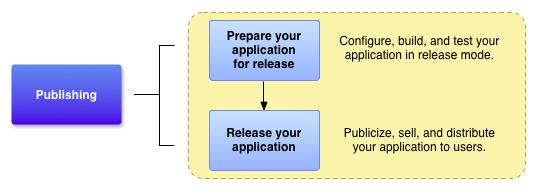 显示准备流程与开发流程的衔接