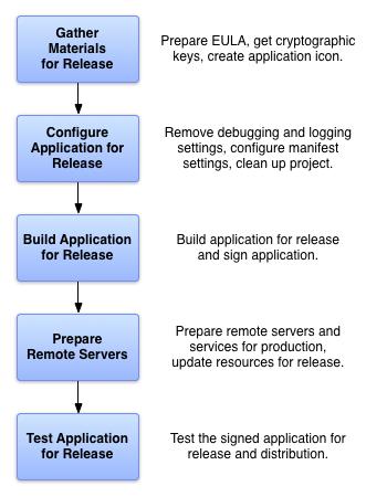 リリース用アプリを準備するために実行する 5 つのタスクを示す