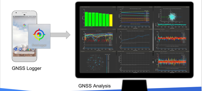 GNSS Logger and GNSS Analysis