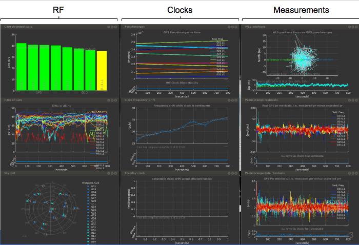 Representaciones interactivas del análisis de GNSS