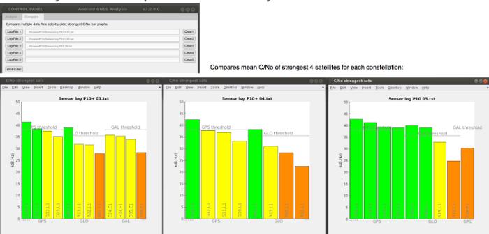 Comparación de datos C/No